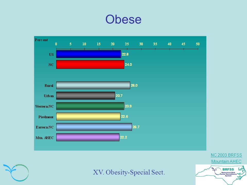 Obese XV. Obesity-Special Sect.
