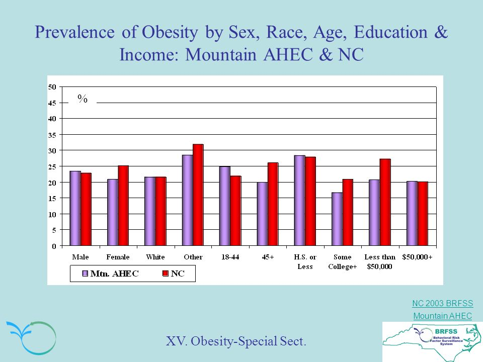 Prevalence of Obesity by Sex, Race, Age, Education & Income: Mountain AHEC & NC