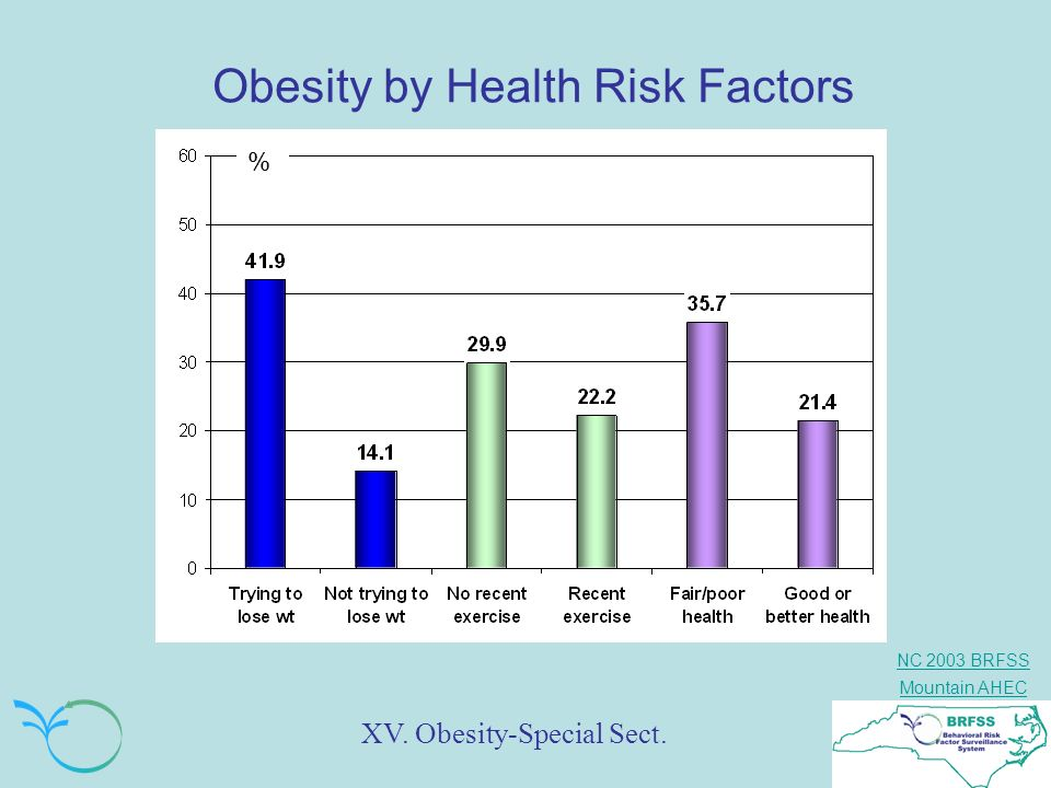 Obesity by Health Risk Factors