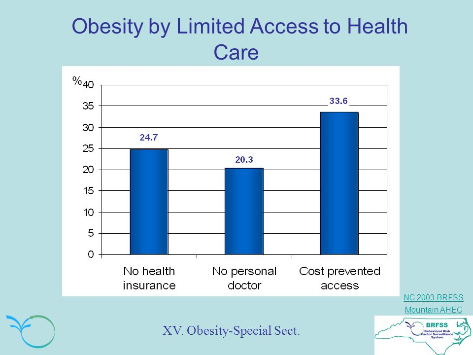 Obesity by Limited Access to Health Care