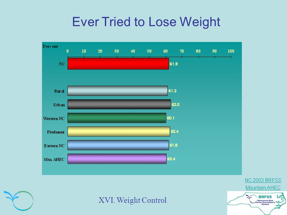 Ever Tried to Lose Weight
