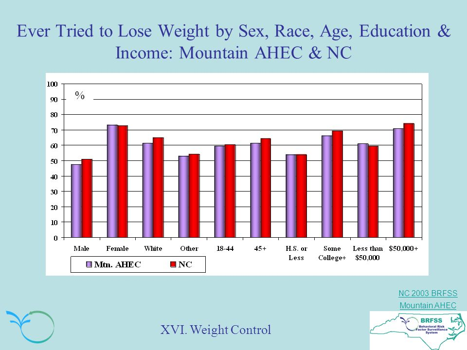 Ever Tried to Lose Weight by Sex, Race, Age, Education & Income: Mountain AHEC & NC