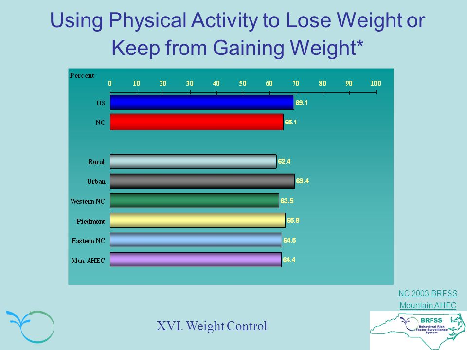 Using Physical Activity to Lose Weight or Keep from Gaining Weight*