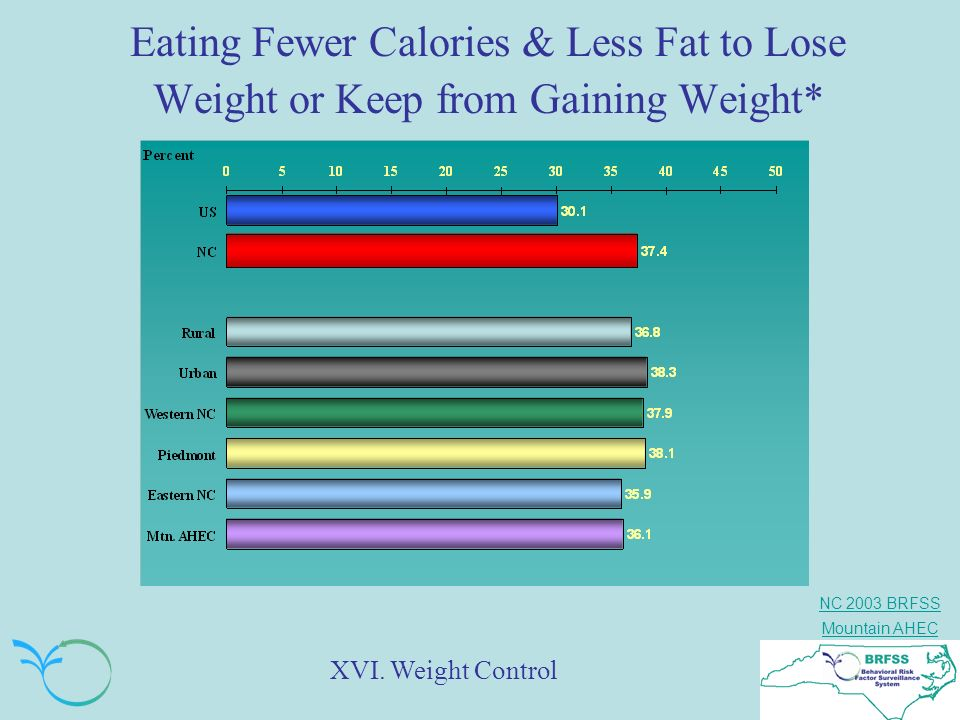 Eating Fewer Calories & Less Fat to Lose Weight or Keep from Gaining Weight*