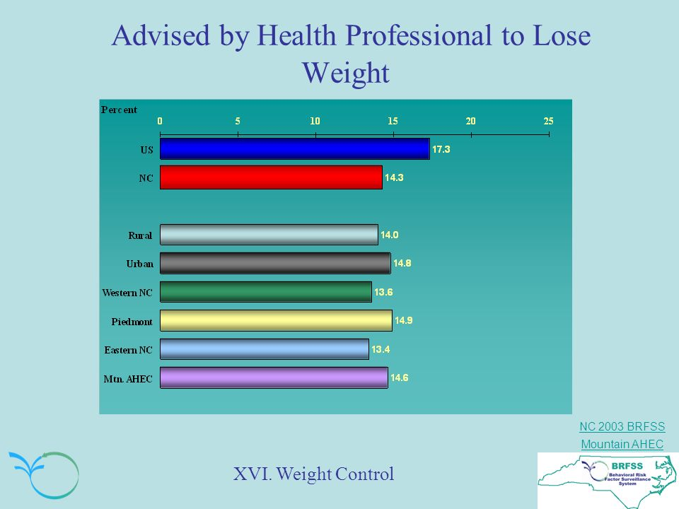 Advised by Health Professional to Lose Weight