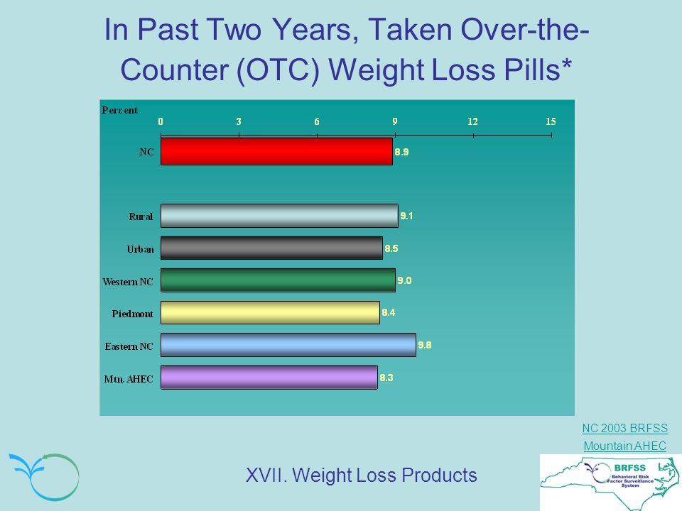 In Past Two Years, Taken Over-the-Counter (OTC) Weight Loss Pills*