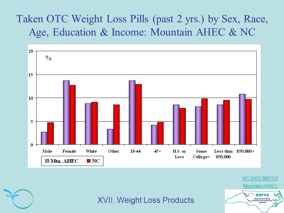 Taken OTC Weight Loss Pills (past 2 yrs