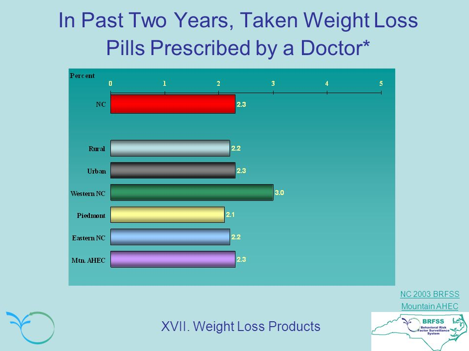 In Past Two Years, Taken Weight Loss Pills Prescribed by a Doctor*