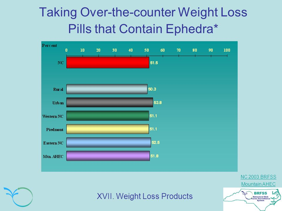 Taking Over-the-counter Weight Loss Pills that Contain Ephedra*