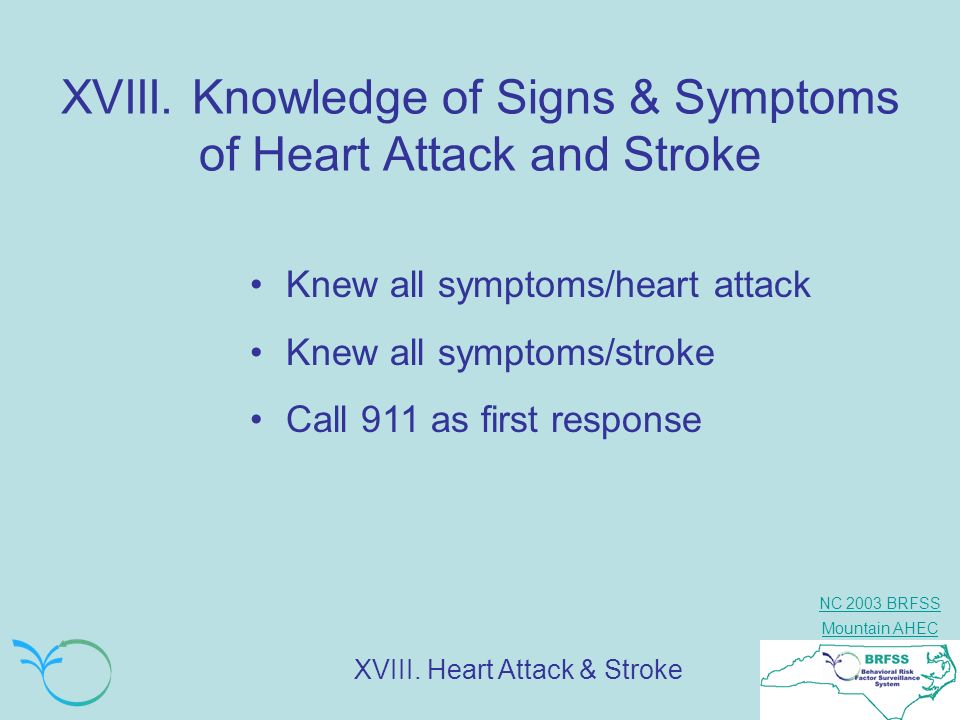 XVIII. Knowledge of Signs & Symptoms of Heart Attack and Stroke