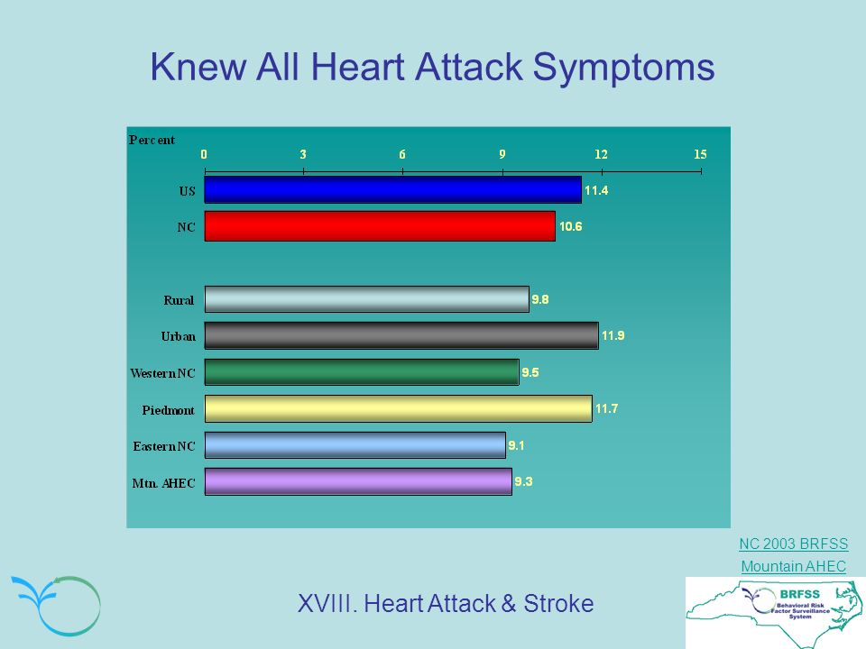 Knew All Heart Attack Symptoms