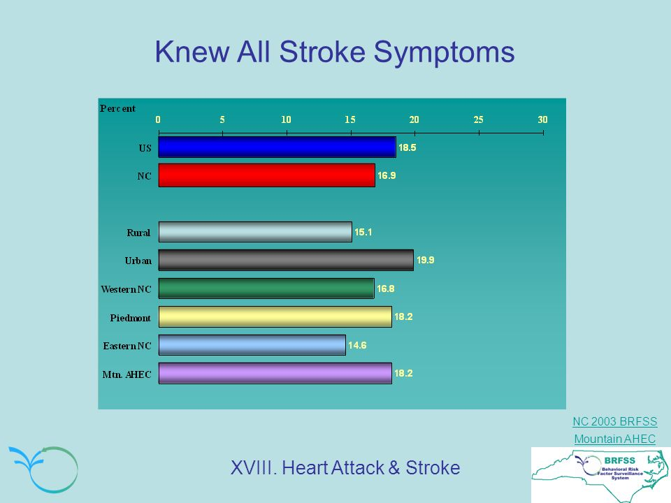 Knew All Stroke Symptoms