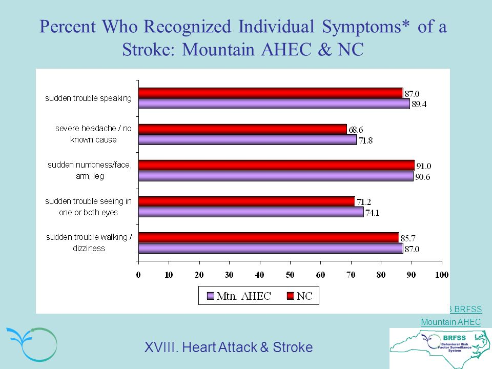Percent Who Recognized Individual Symptoms