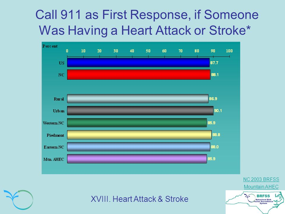 Call 911 as First Response, if Someone Was Having a Heart Attack or Stroke*