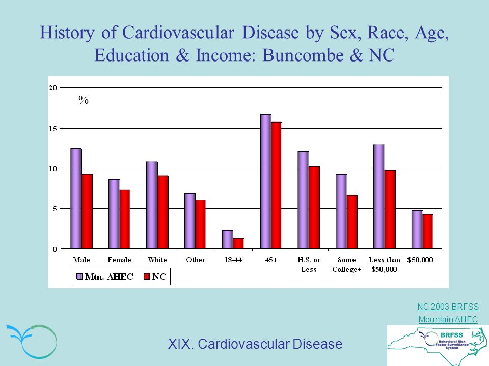 History of Cardiovascular Disease by Sex, Race, Age, Education & Income: Buncombe & NC