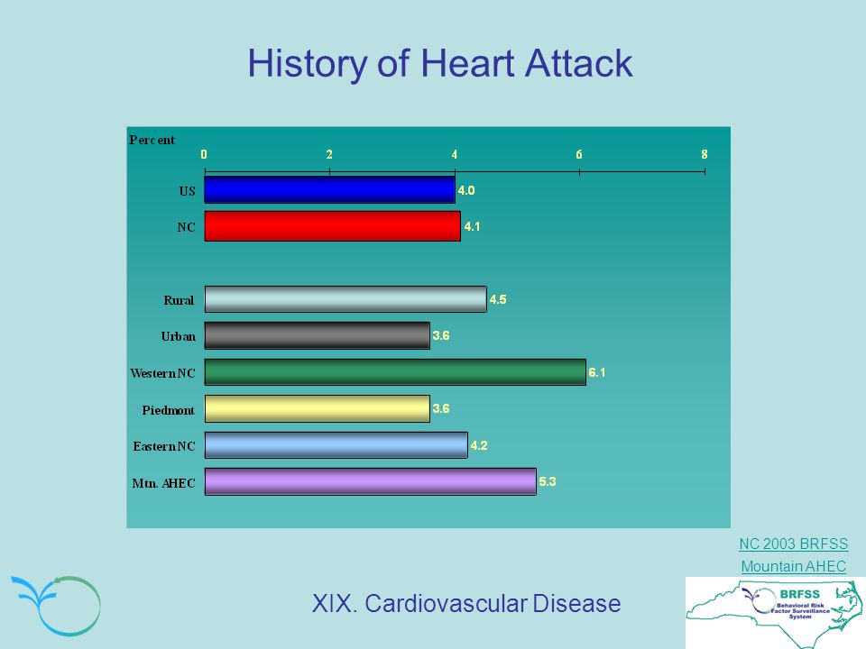 History of Heart Attack
