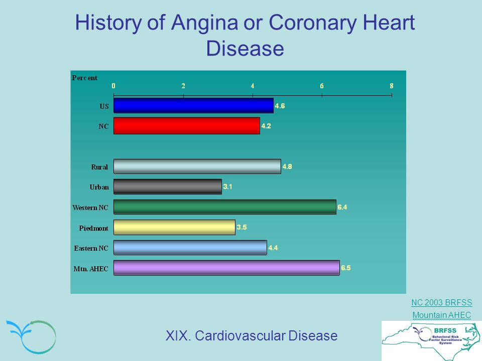 History of Angina or Coronary Heart Disease