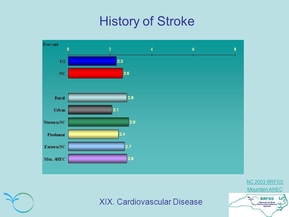 History of Stroke XIX. Cardiovascular Disease