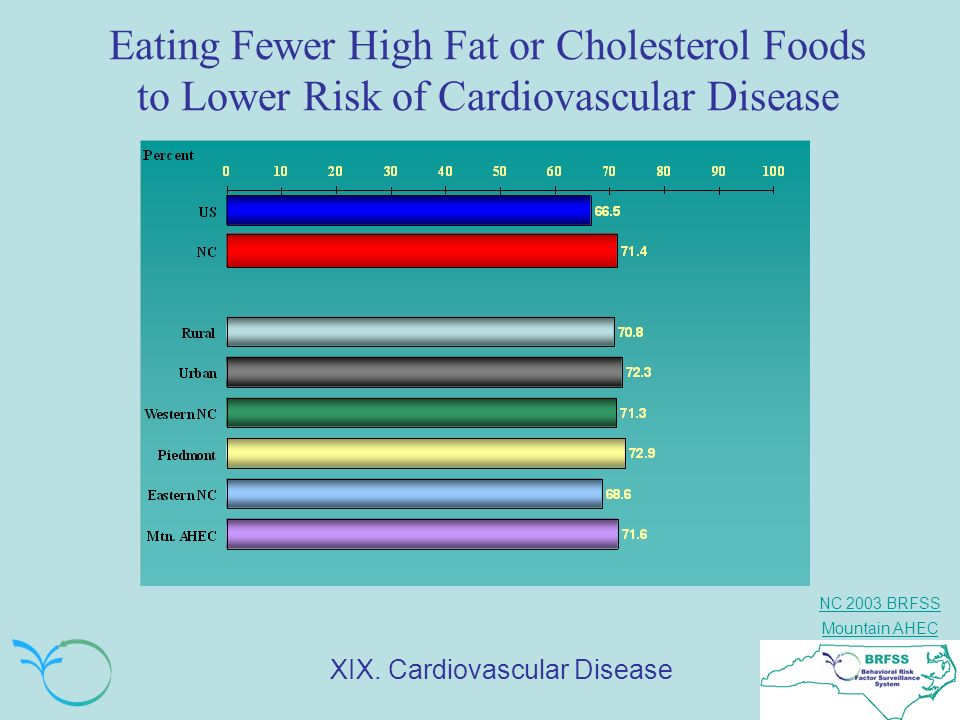Eating Fewer High Fat or Cholesterol Foods to Lower Risk of Cardiovascular Disease