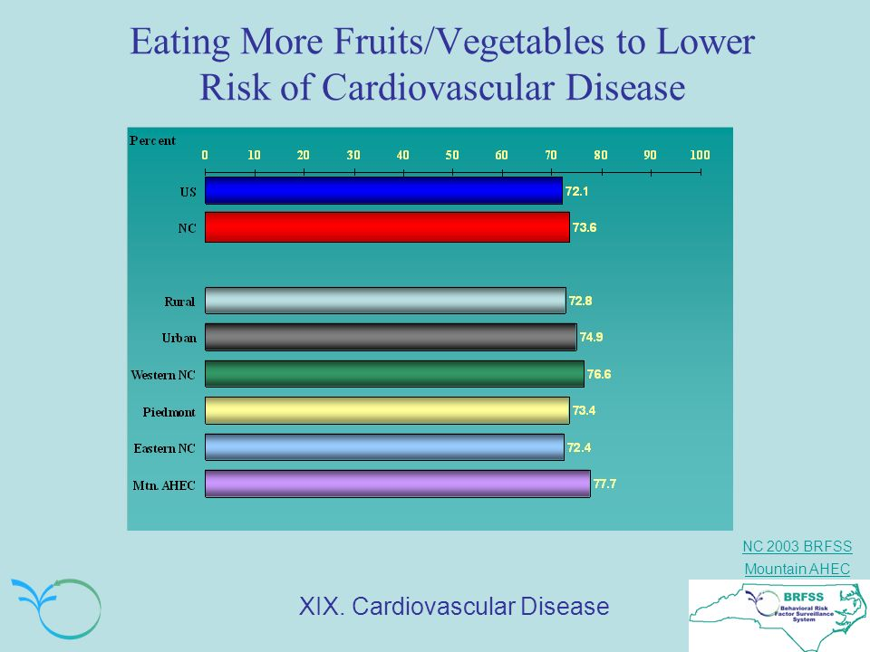 Eating More Fruits/Vegetables to Lower Risk of Cardiovascular Disease