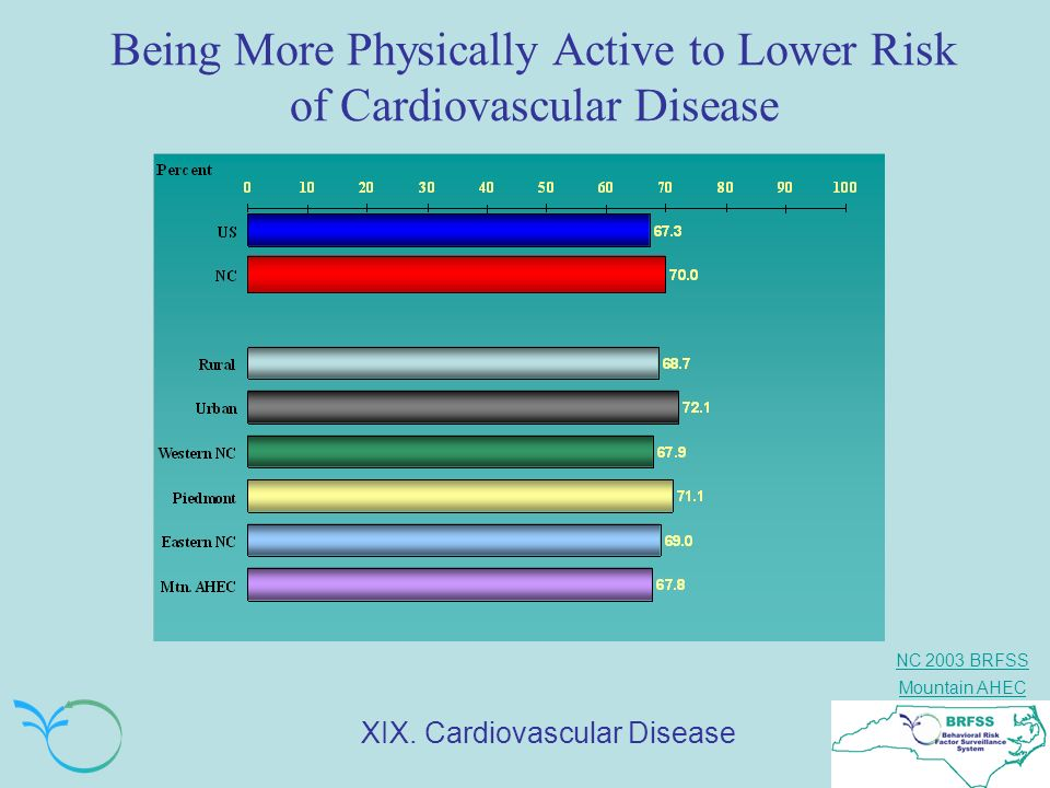Being More Physically Active to Lower Risk of Cardiovascular Disease