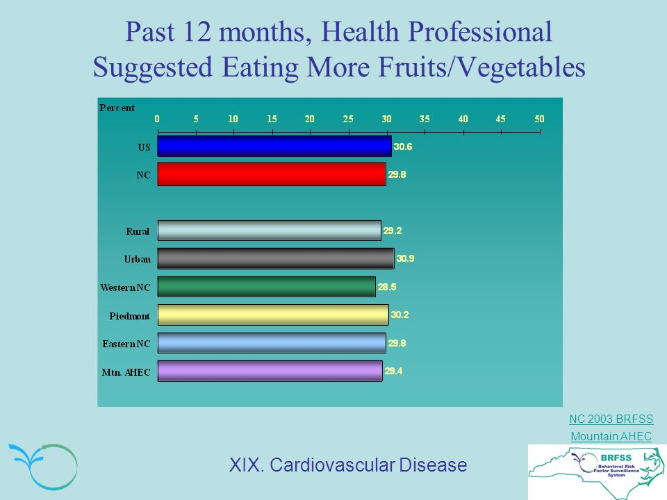 Past 12 months, Health Professional Suggested Eating More Fruits/Vegetables