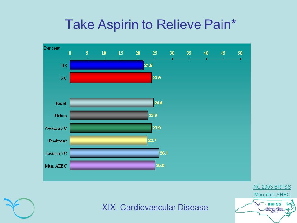 Take Aspirin to Relieve Pain*