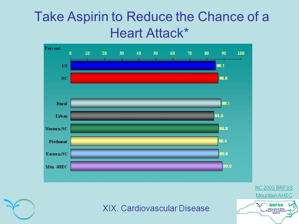 Take Aspirin to Reduce the Chance of a Heart Attack*