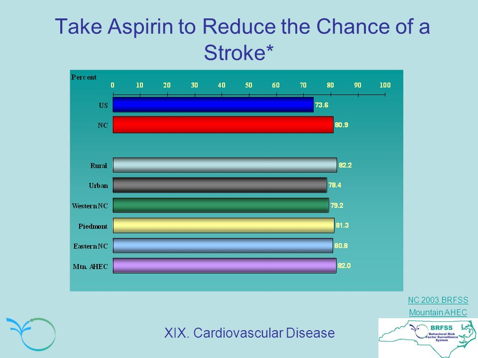 Take Aspirin to Reduce the Chance of a Stroke*