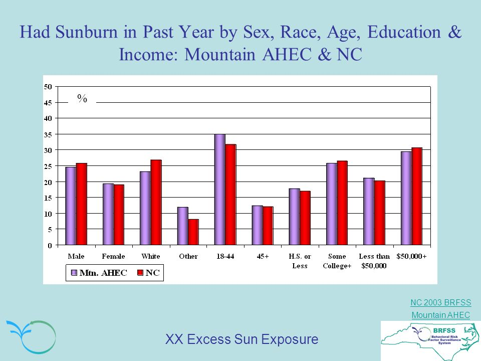 Had Sunburn in Past Year by Sex, Race, Age, Education & Income: Mountain AHEC & NC