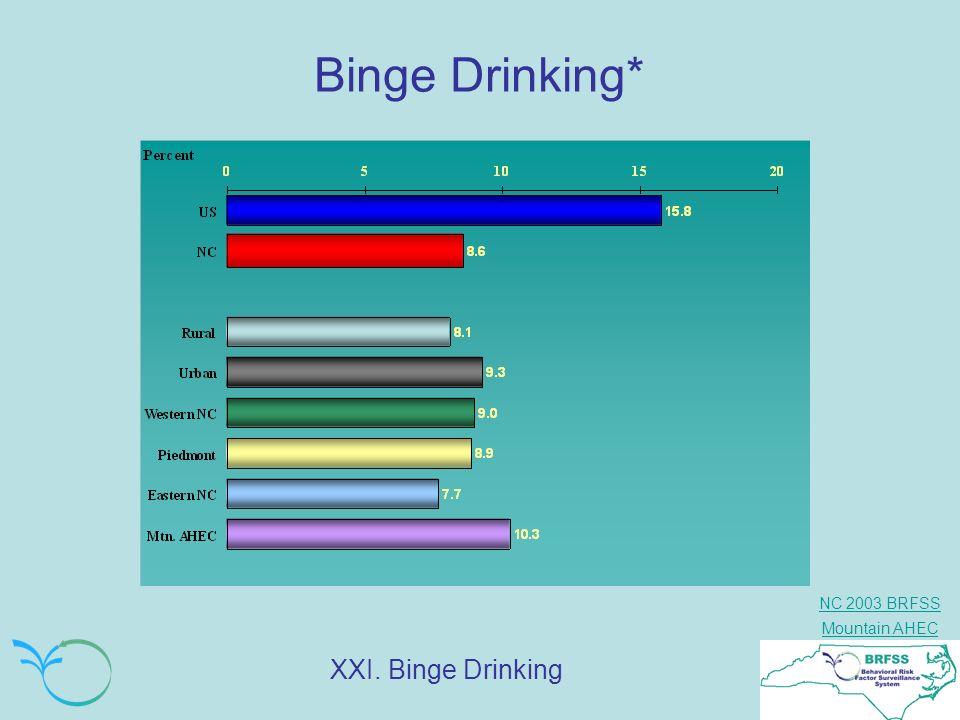Binge Drinking* XXI. Binge Drinking