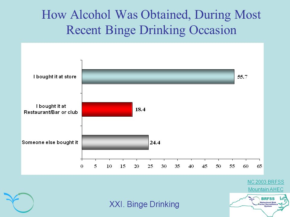 How Alcohol Was Obtained, During Most Recent Binge Drinking Occasion