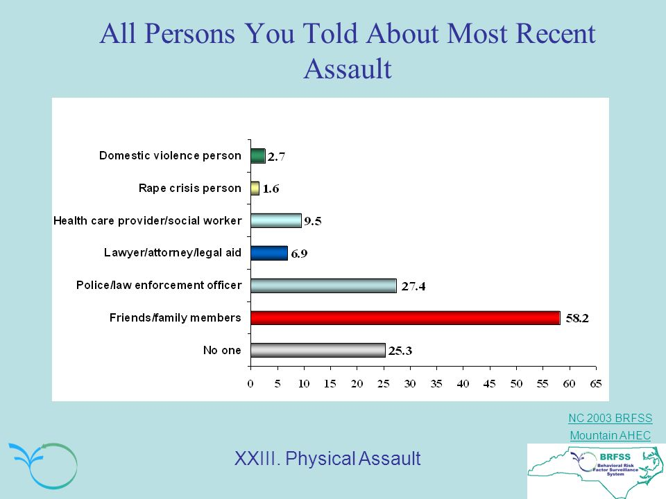 All Persons You Told About Most Recent Assault