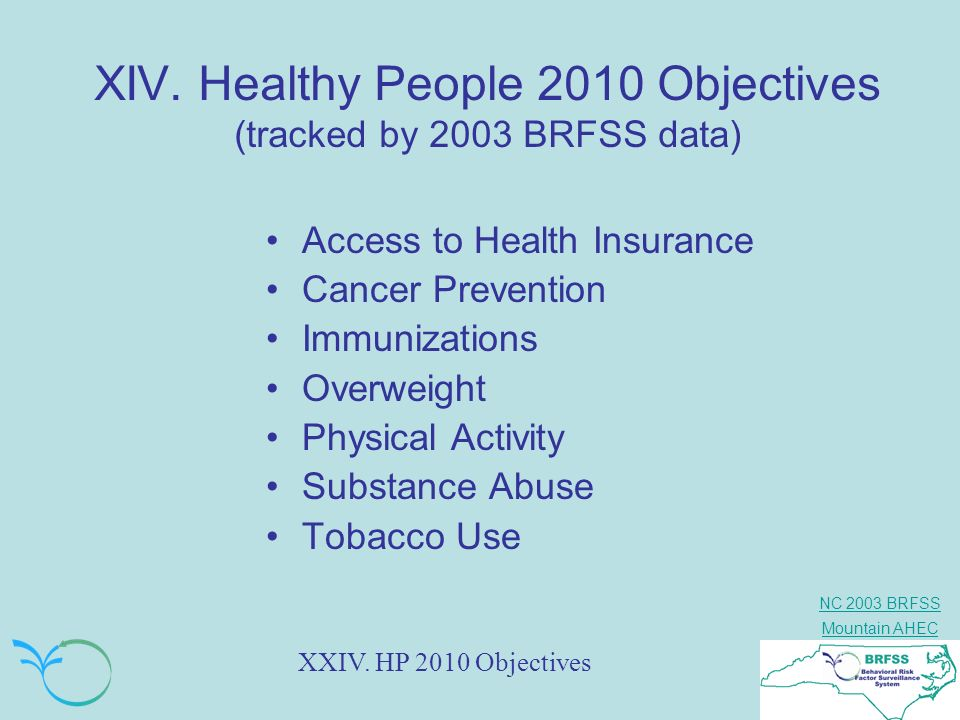 XIV. Healthy People 2010 Objectives (tracked by 2003 BRFSS data)
