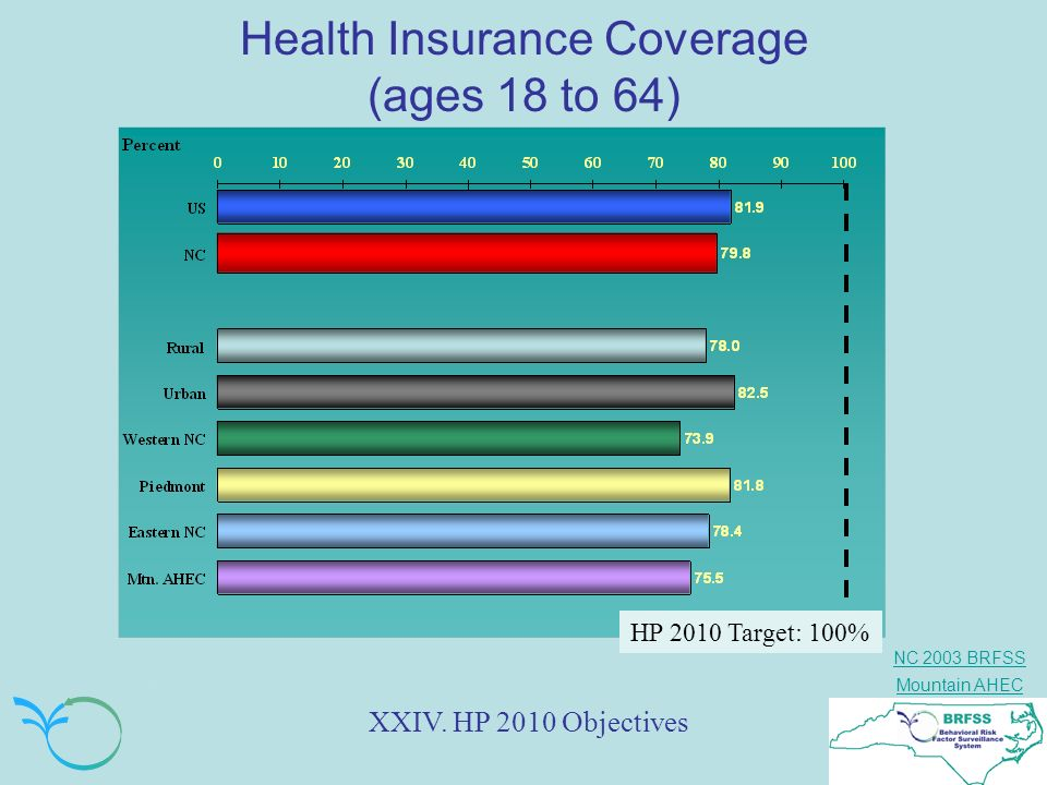 Health Insurance Coverage (ages 18 to 64)