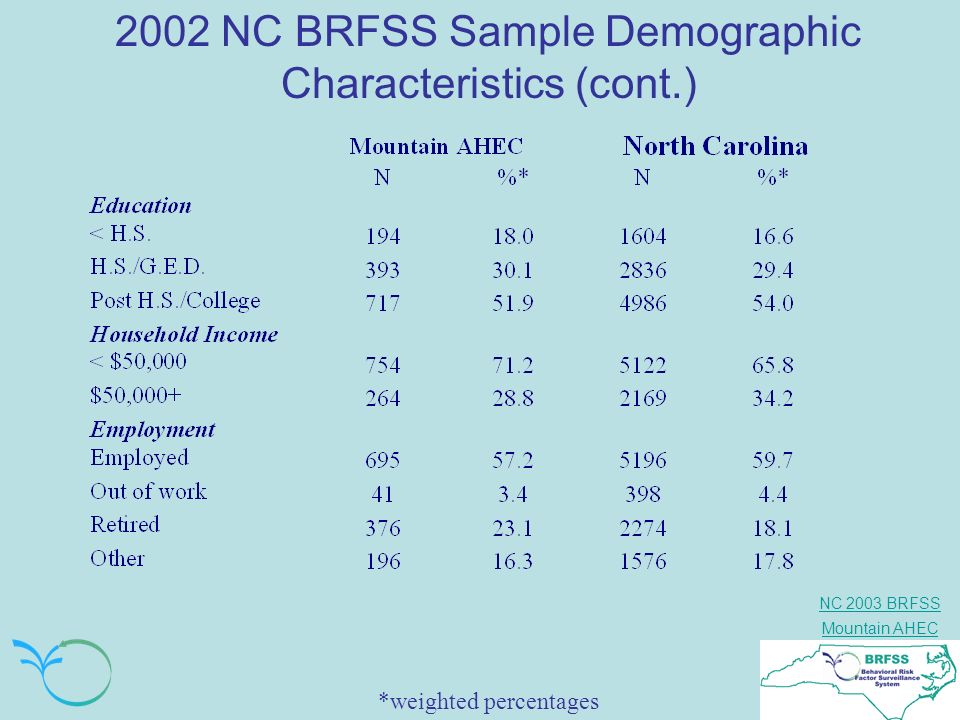 2002 NC BRFSS Sample Demographic Characteristics (cont.)