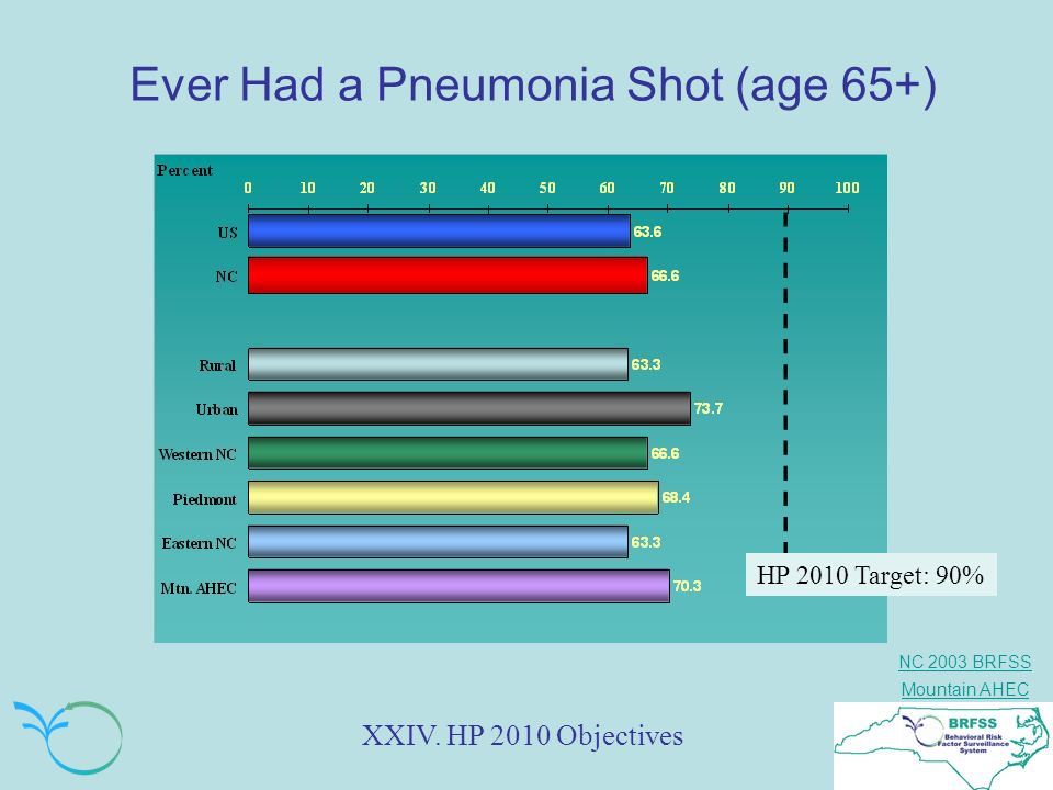 Ever Had a Pneumonia Shot (age 65+)