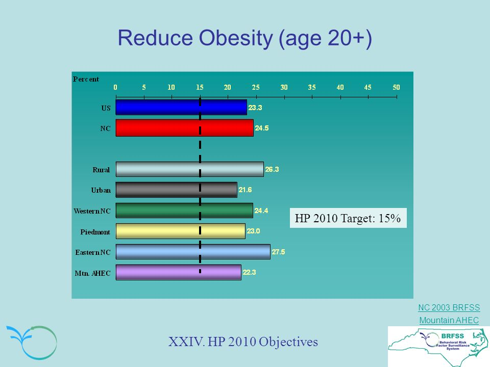 Reduce Obesity (age 20+) XXIV. HP 2010 Objectives HP 2010 Target: 15%