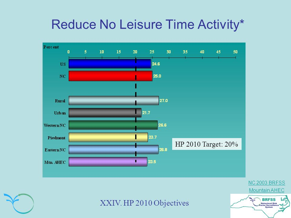 Reduce No Leisure Time Activity*
