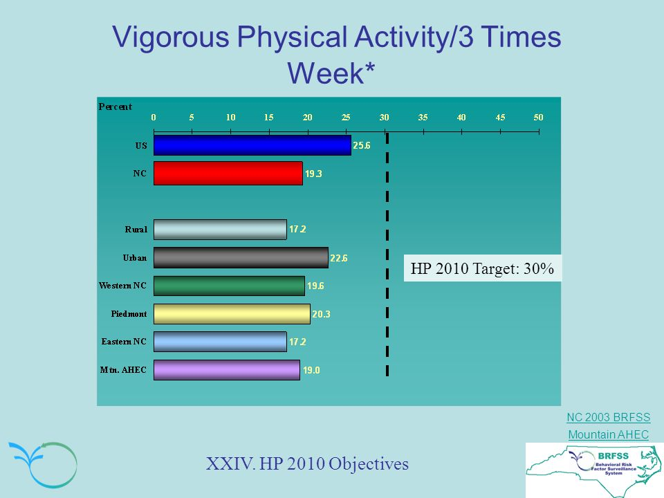 Vigorous Physical Activity/3 Times Week*