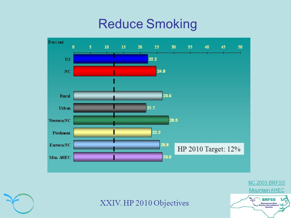 Reduce Smoking XXIV. HP 2010 Objectives HP 2010 Target: 12%
