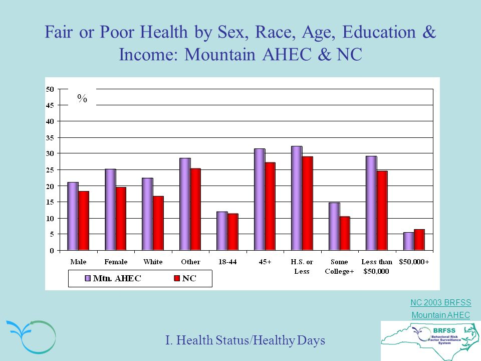 Fair or Poor Health by Sex, Race, Age, Education & Income: Mountain AHEC & NC
