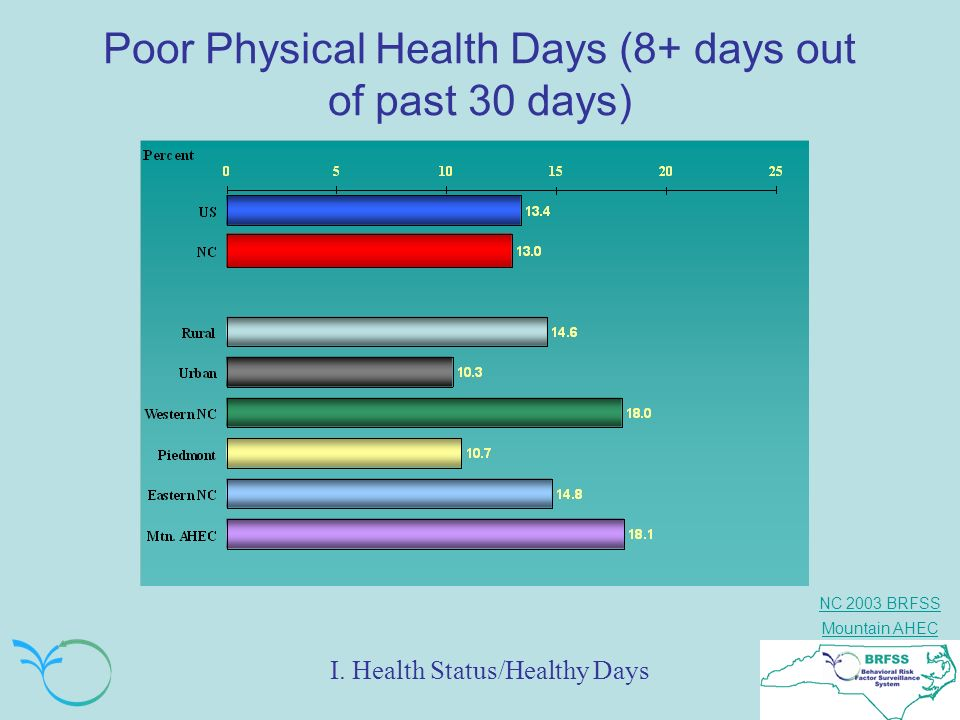 Poor Physical Health Days (8+ days out of past 30 days)