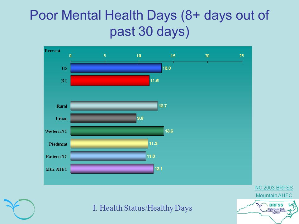 Poor Mental Health Days (8+ days out of past 30 days)