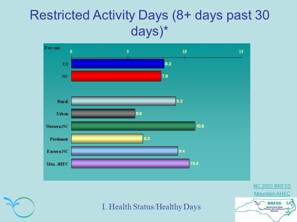 Restricted Activity Days (8+ days past 30 days)*