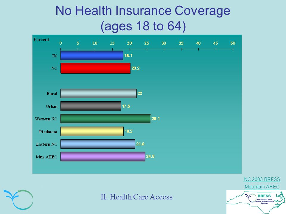 No Health Insurance Coverage (ages 18 to 64)