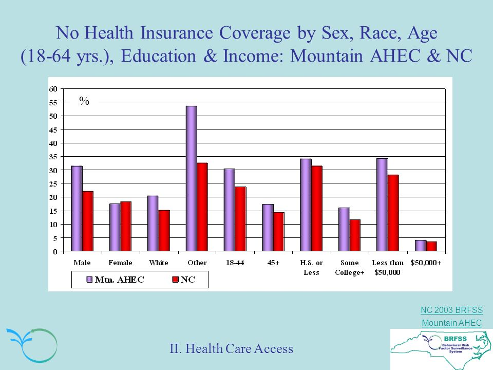 No Health Insurance Coverage by Sex, Race, Age (18-64 yrs