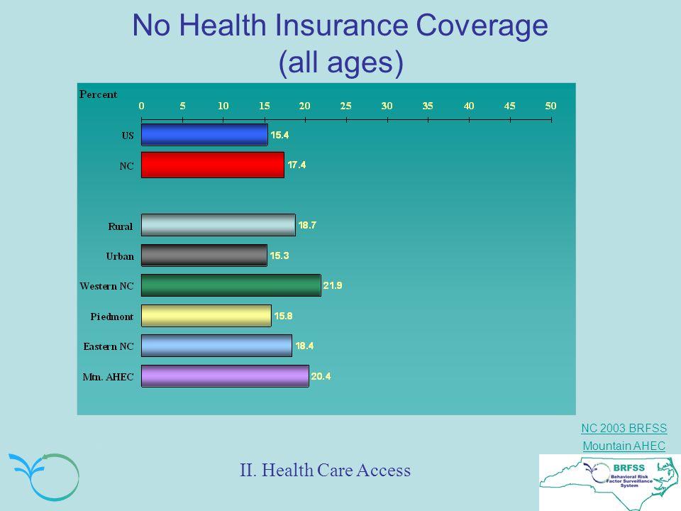 No Health Insurance Coverage (all ages)