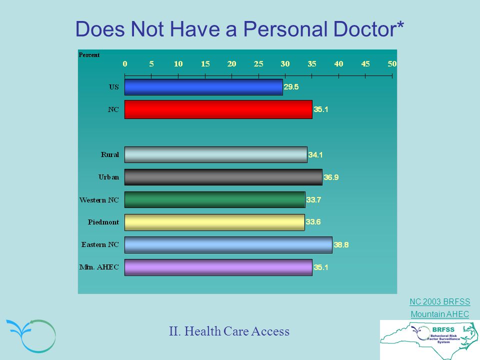 Does Not Have a Personal Doctor*