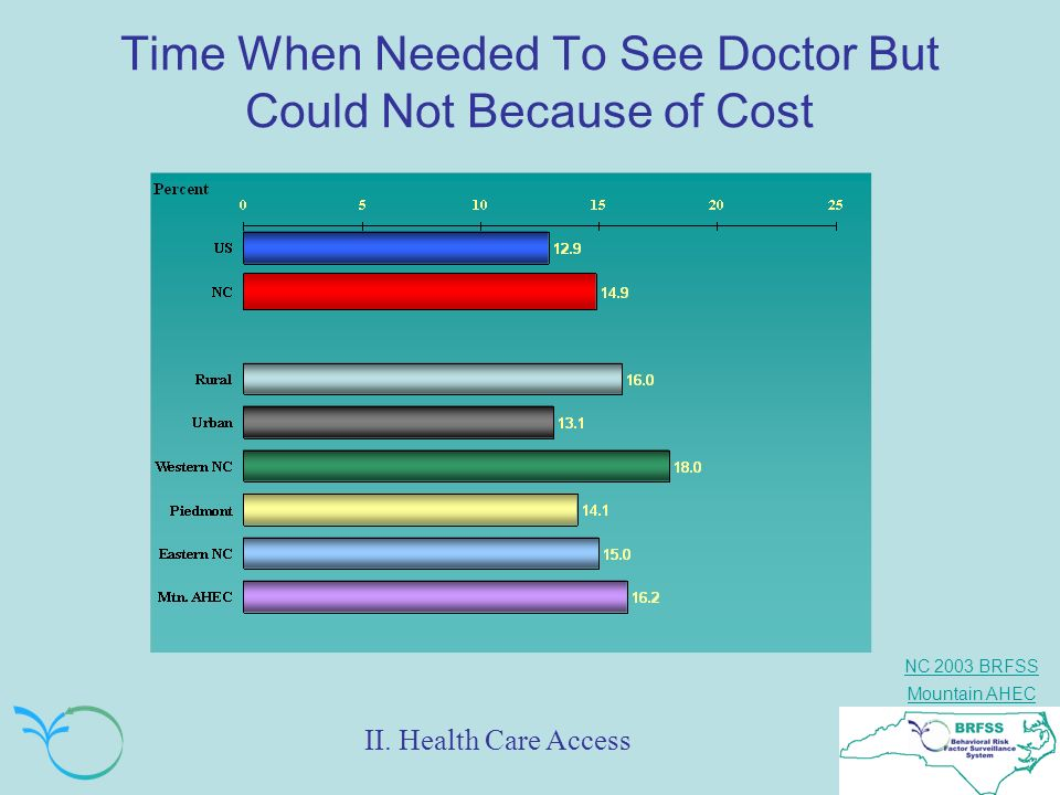 Time When Needed To See Doctor But Could Not Because of Cost